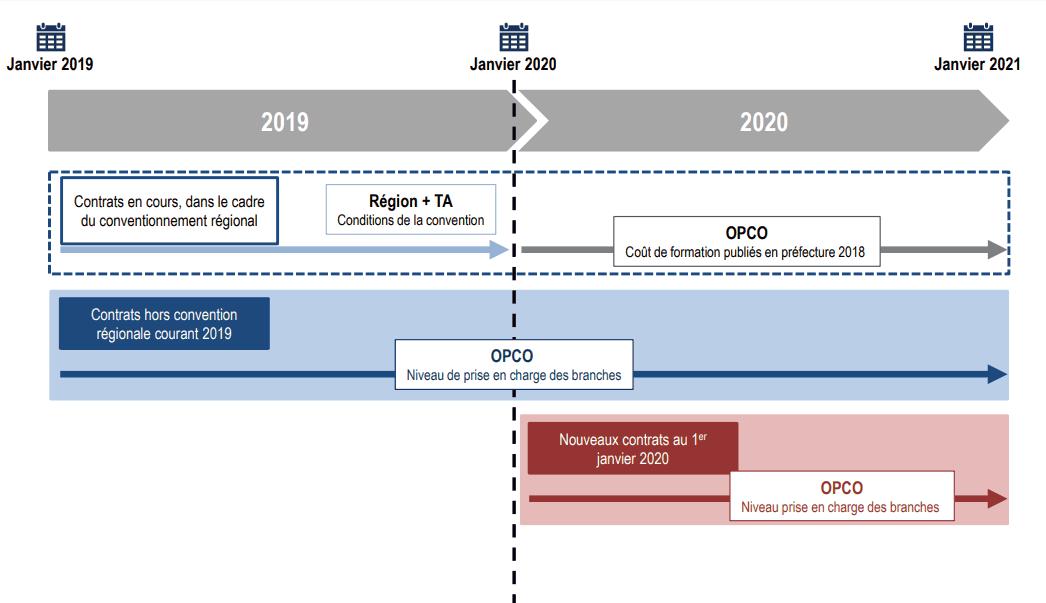 salaire apprenti 2020 impots